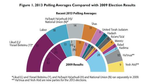 Israel 2013 Elections Preview/Jim Zanotti