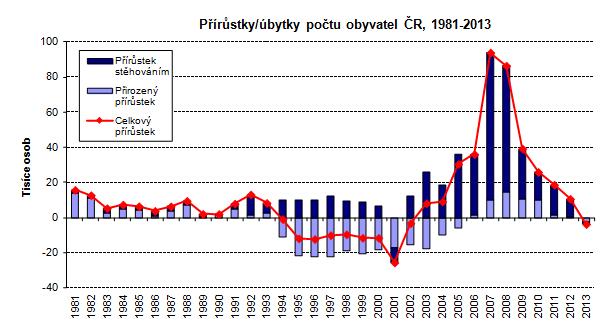 https://www.czso.cz/csu/czso/vyvoj-obyvatelstva-ceske-republiky-v-roce-2013-zakladni-udaje