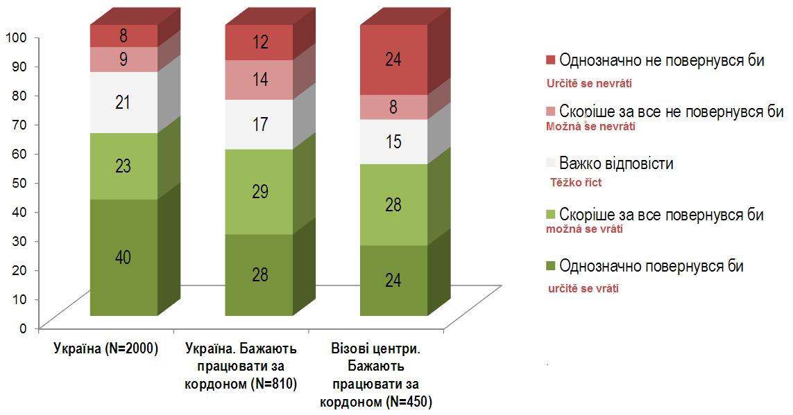 Ukrajna Emigrace