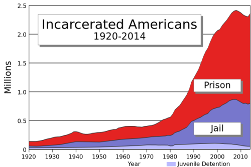 693px US Incarceration Timeline Clean