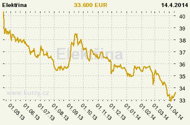 http://www.kurzy.cz/komodity/nr_index.asp?A=5&idk=142&od=15.4.2013&curr=EUR&default_curr=EUR&unit=&lg=1